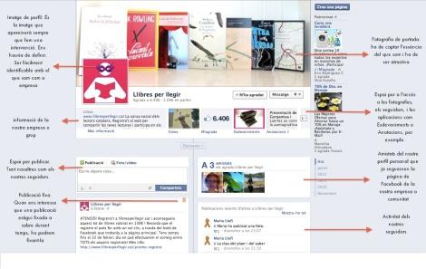 Elements pagina Facebook
